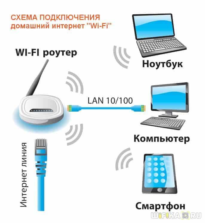 wifi домашняя сеть windows 7