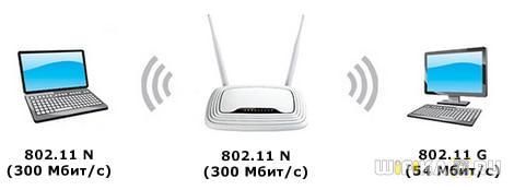 роутер режет скорость по wifi