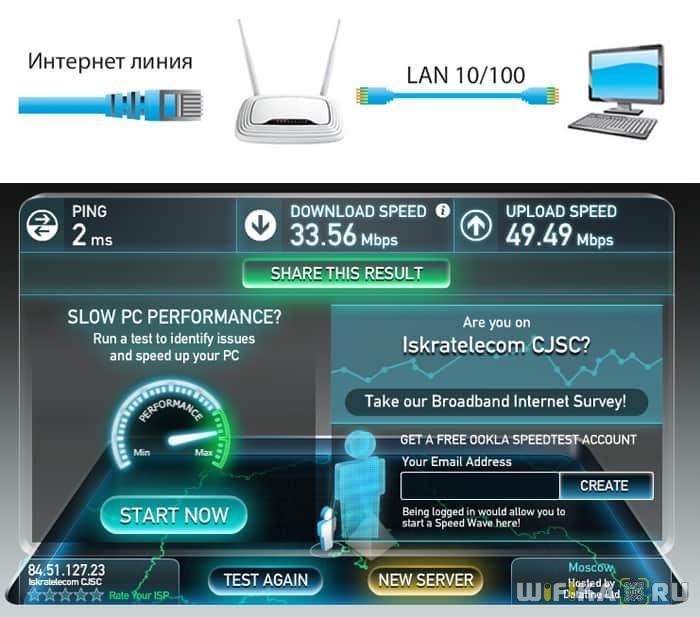 Скорость интернета через роутер
