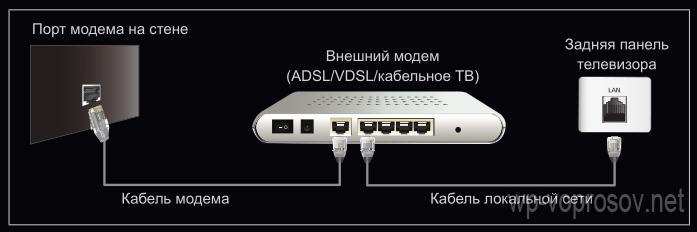 подключение телевизора к интернету