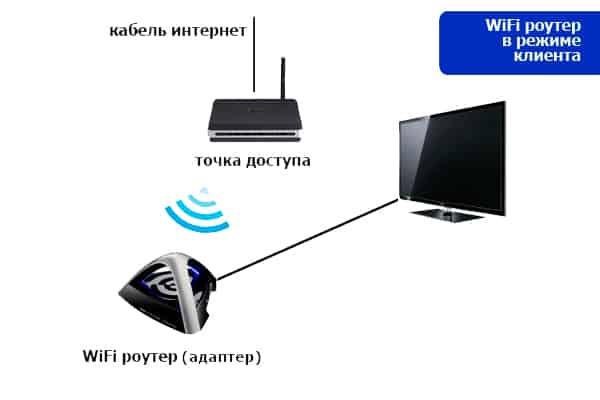 Роутер-клиент или LAN адаптер