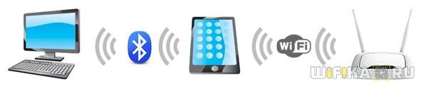 телефон как bluetooth модем интернет