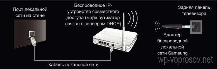 Телевизор через wifi