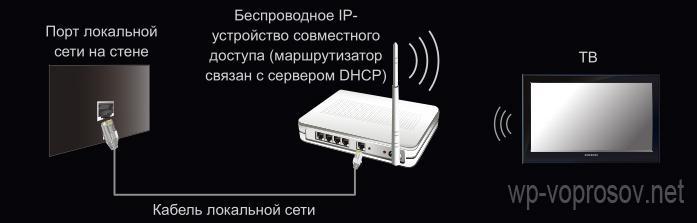 Телевизор с wifi интернетом