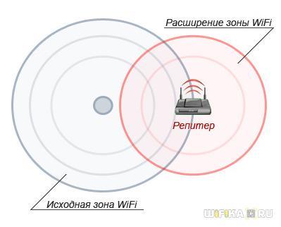 расширение зоны wifi