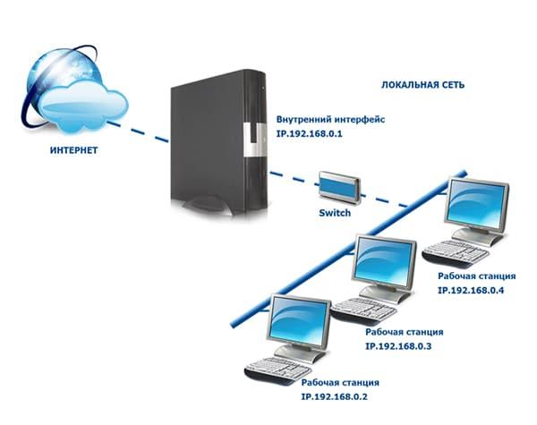 сетевой ip адрес компьютера