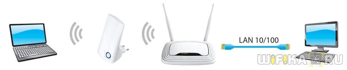 соединение через репитер по wifi и кабелю