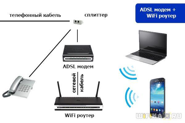 ADSL модем и wifi роутер