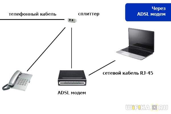 Как настроить adls wifi