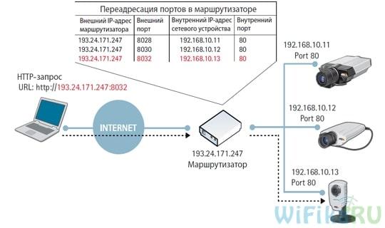 Проброс портов - перенаправление и переадресация. Port Forwarding