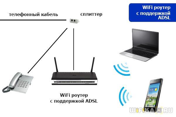 wifi роутер с ADSL