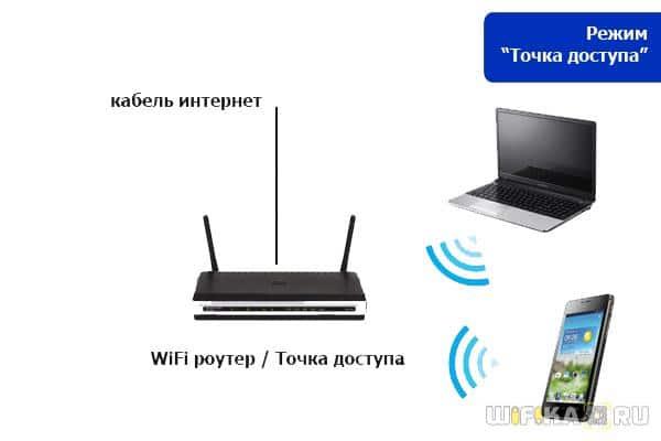 Как из точки доступа wifi сделать роутер