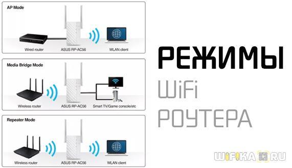 rezhimyi wifi routera