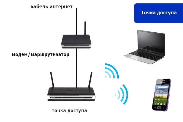 Схема подключения точки доступа