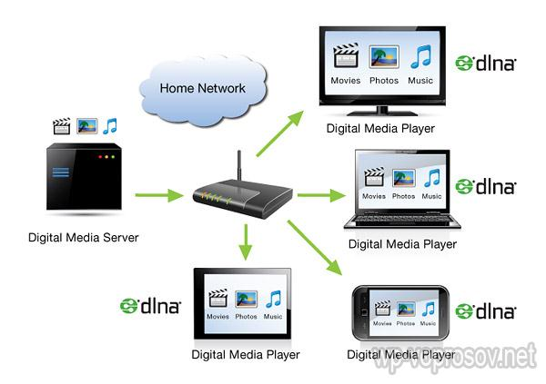 Домашний медиа сервер DLNA