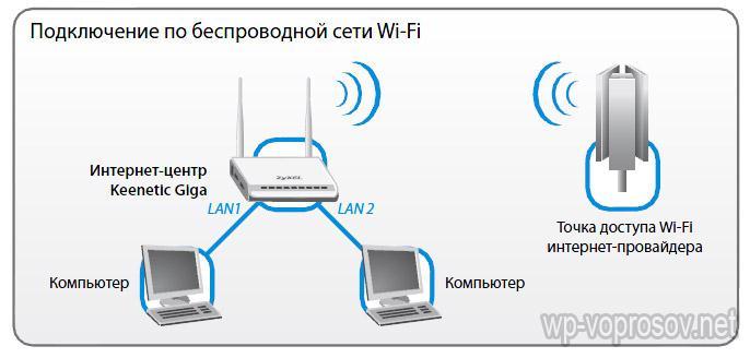Как без роутера сделать точку доступа wifi 236
