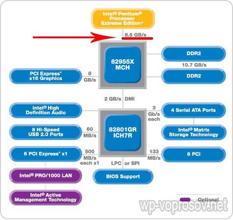 Intel 995 чипсет