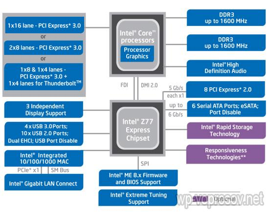 Intel z77