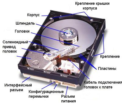 Структура жесткого диска
