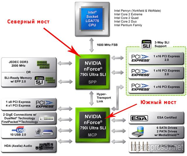 Схема чипсета - северный и