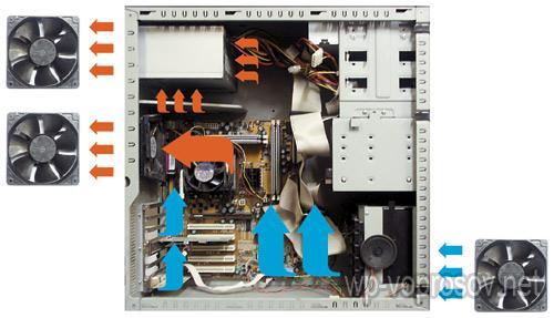 Вентиляция корпуса компьютера