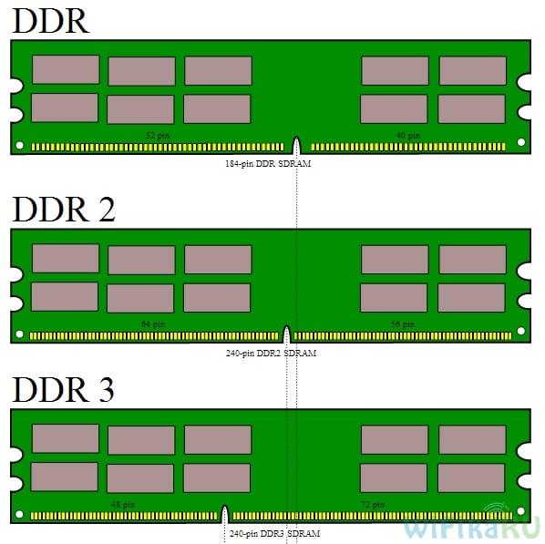 ddr - сравнение модулей