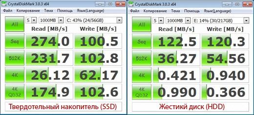 тест скорости hdd ssd