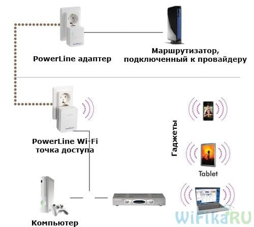 Схема Powerline сети