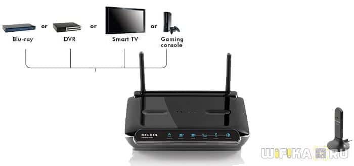 wifi router klient