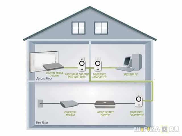 интернета по дому,