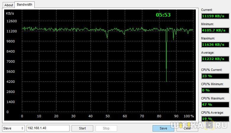 aida32 network benchmark роутер