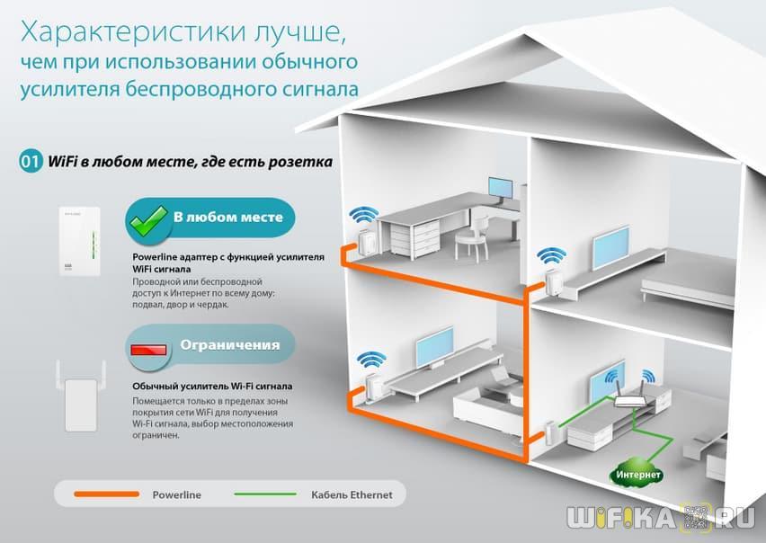 tp link powerline kit