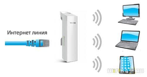 ap router mode