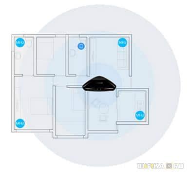 размещение пульта broadlink в квартире