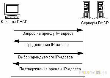 dhcp сервер и клиент