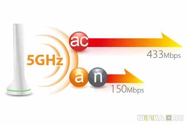 5ghz 802.11ac
