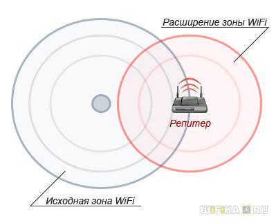 радиус сети