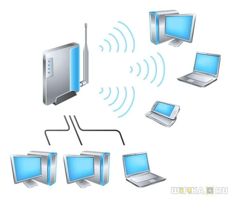локальная сеть роутер