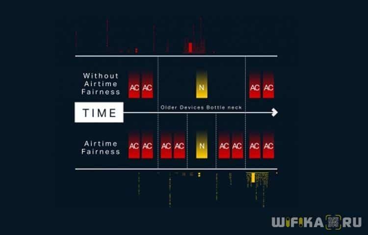 airtime fairness=