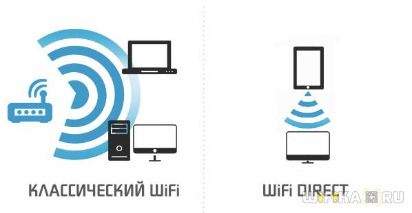 технология wifi direct