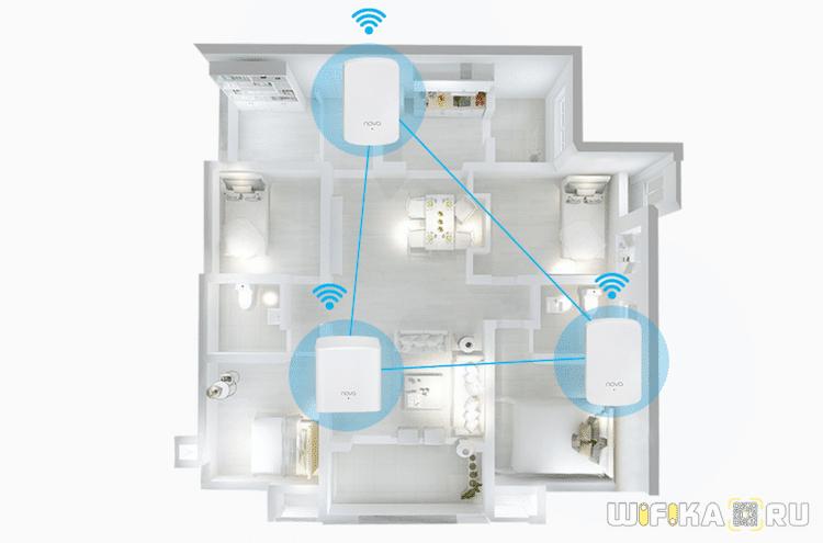 зона mesh сети tenda nova
