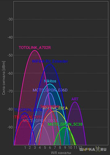 wifi роутер totolink 2.4 ghz