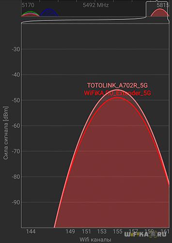 wifi роутер totolink 5 ghz