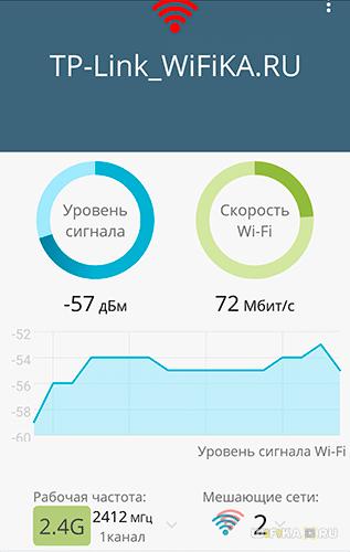 Скорость 2.4 ГГц
