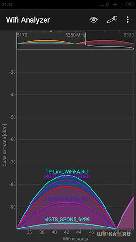 5 ГГц