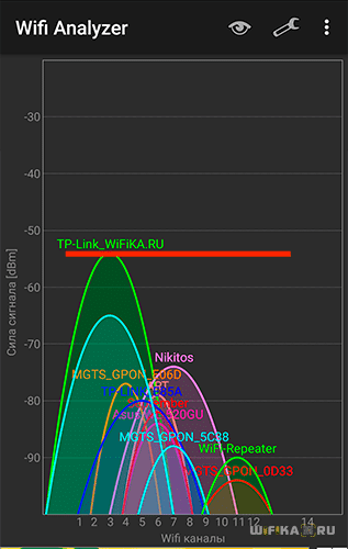 Сигнал 2.4 ГГц