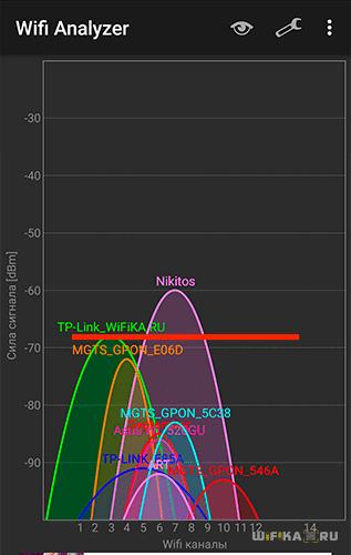 Сигнал 2.4 ГГц во 2 комнате