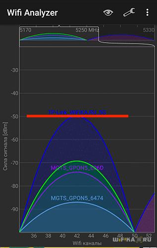 Сигнал 5 ГГц рядом с роутером