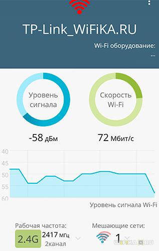Скорость 2.4 ГГц рядом с роутером