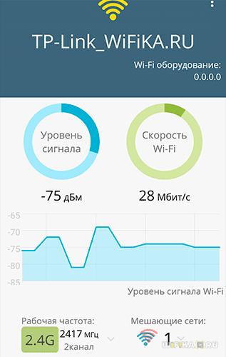 Скорость 2.4 ГГц в 3 комнате